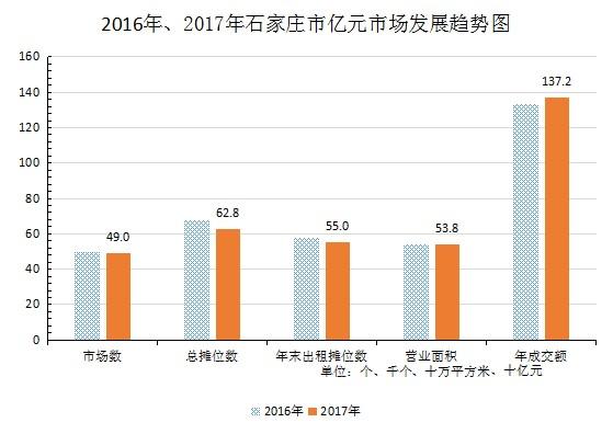 2017年石家庄市亿元以上商品交易市场浅析