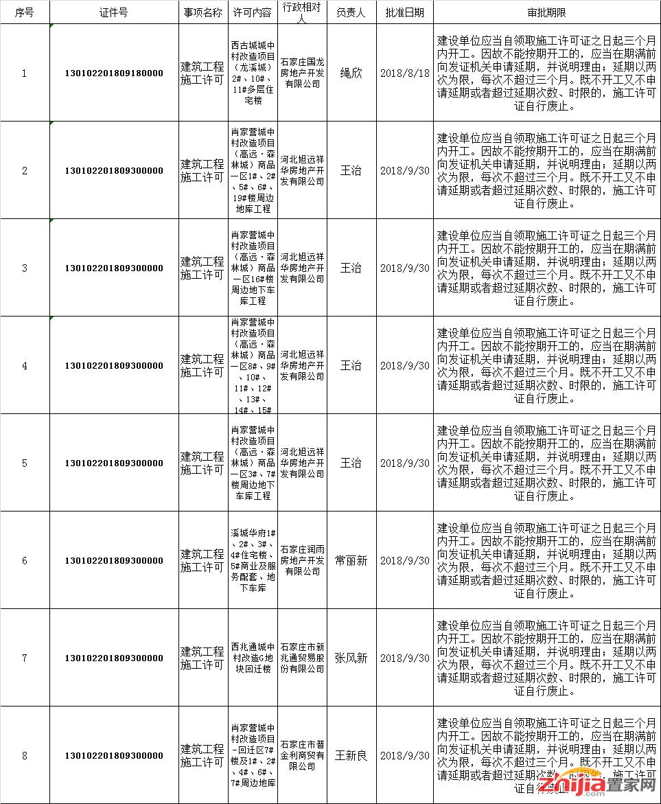 长安区多个城中村改造项目新获施工许可证