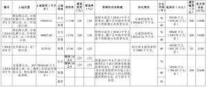石家庄市国有建设用地使用权公开出让公告[2018]34号