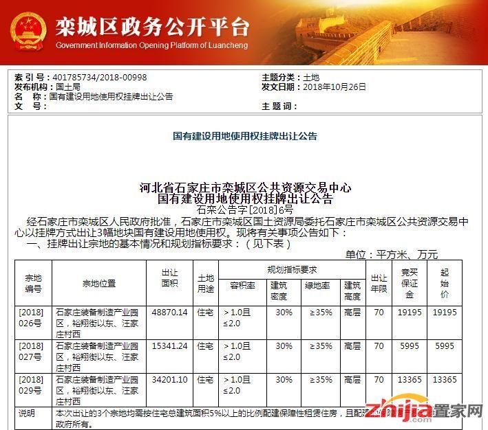 栾城区挂牌3宗148亩住宅用地 将于11月底出让
