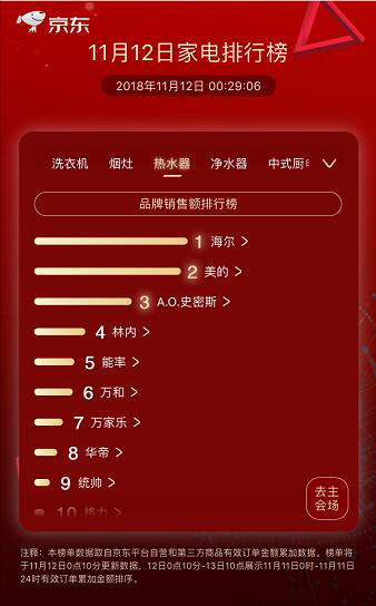 海尔电热水器双11夺冠:京东天猫份额双第一!