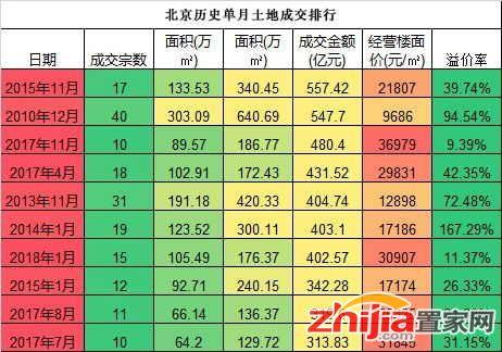 北京300亿疯狂土拍日:限竞房又注新水 龙头房企缺席
