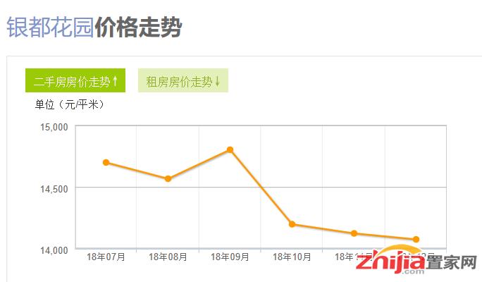 石家庄银都花园二手房均价14075元/平米,下降0.34%