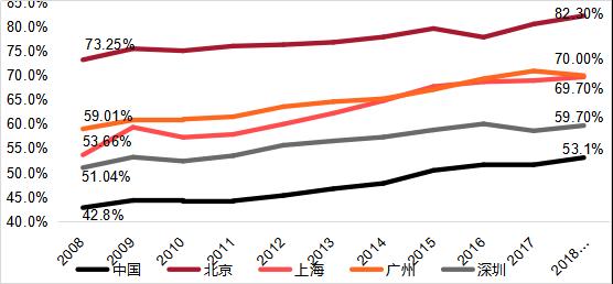 戴德梁行:由经济数据透视北京市场