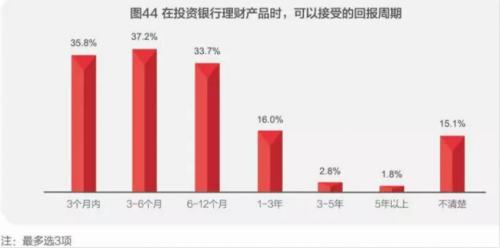 过半家庭银行理财产品 期待的起售点为5万以下,接受5-30万元的起售点家庭占比也有25.2%。