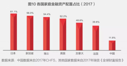 而金融资产配中,42.9%为银行存款,股票仅占8.1%,基金则仅有3.2%。