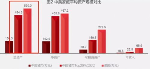 中国人的钱近80%都去买房了!家庭户均资产160万,关键是炒股仅用1%