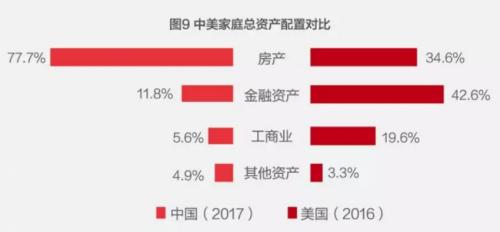 而金融占比仅11.8%,和日本、英国、法国等其它国家相比,配置比例较低。