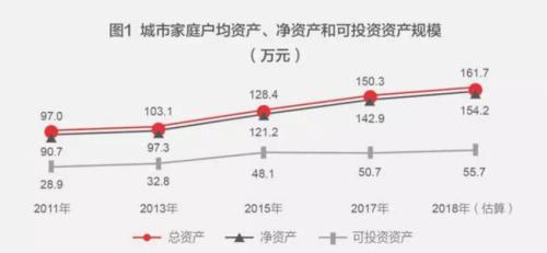中国家庭资产的增速超过美国家庭: