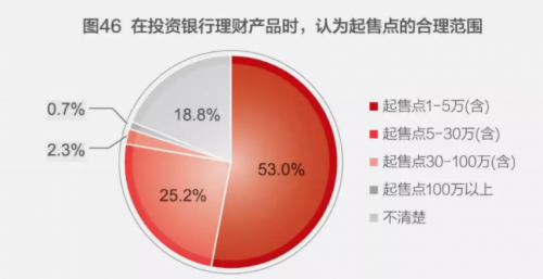 这和家庭金融资产的分布有关,41%的家庭金融资产在5万元以下,13.1%在5-10万元之间,23.4%在10-30万之间,30万以上的仅22.5%。