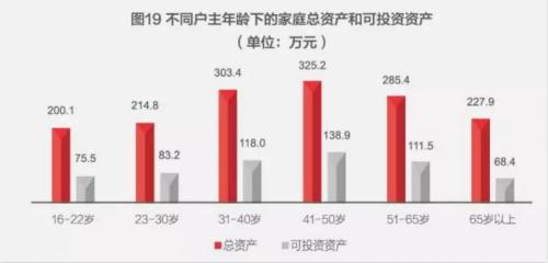不同年龄的户主,对于房地产的配置也不一样,其中年轻和年老家庭房产配置过多: