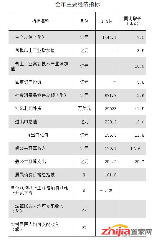 2019年石家庄经济_一季度石家庄gdp 2019石家庄一季度gdp增长多少 石家庄市经济运行平...