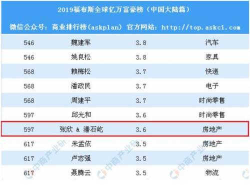 潘石屹要清空正正在中国的所有核心资产?!