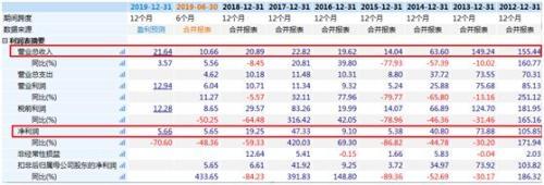 潘石屹抛售资产背后:净利下滑 上半年净负债率44%