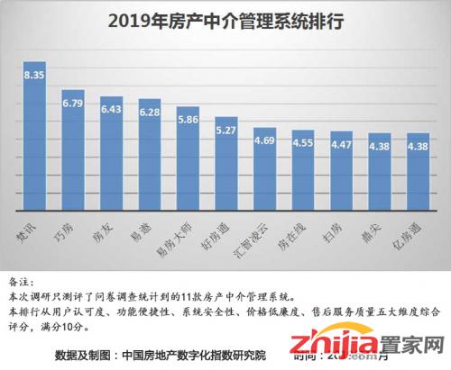 2019年房产中介排行_房产中介好做吗 2019年房产中介加盟排行榜