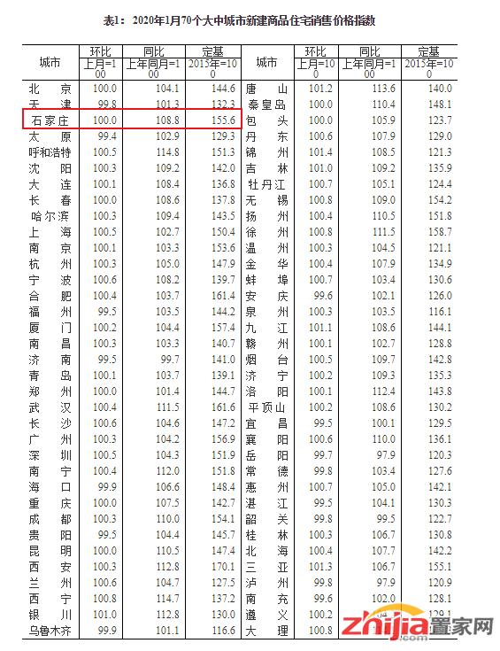 国家统计局:1月石家庄新房价格