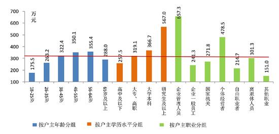 央行报告:城镇居民96%有住房,户均资产317.9万元